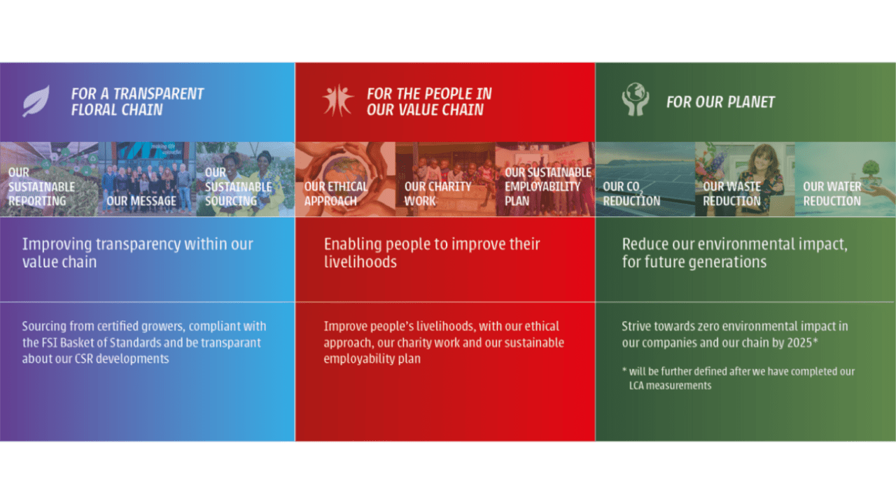 CSR pijlers